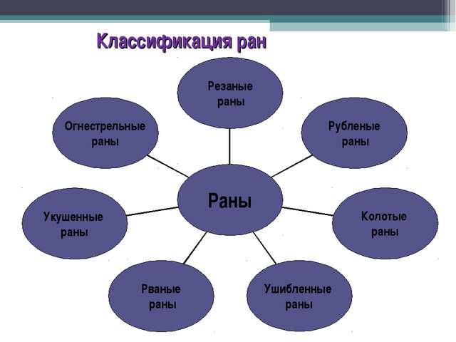 Классификация ран