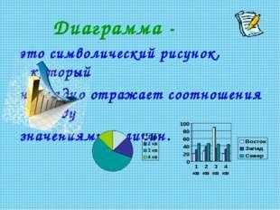 Диаграмма - это символический рисунок, который наглядно отражает соотношения