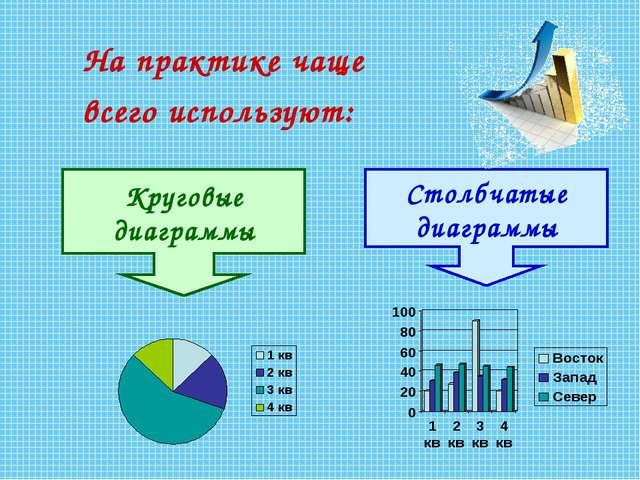 На практике чаще всего используют: Круговые диаграммы Столбчатые диаграммы