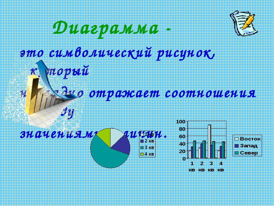 Диаграмма - это символический рисунок, который наглядно отражает соотношения...