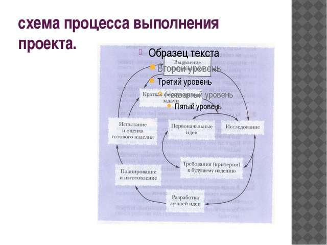 схема процесса выполнения проекта.