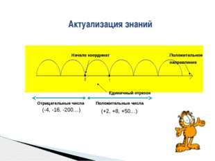 Актуализация знаний Начало координат Единичный отрезок Положительное направле