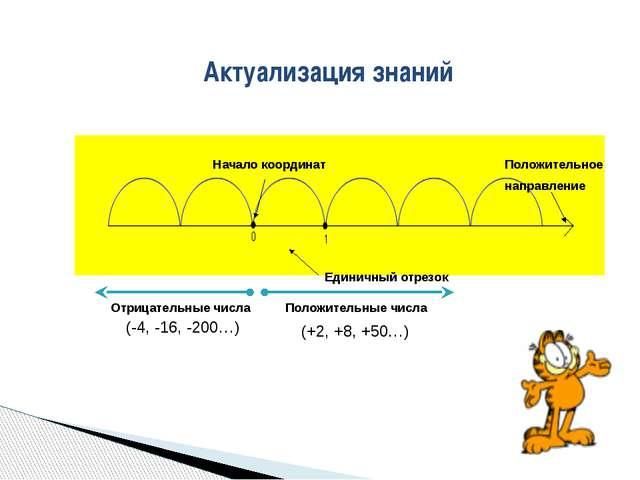 Актуализация знаний Начало координат Единичный отрезок Положительное направле...