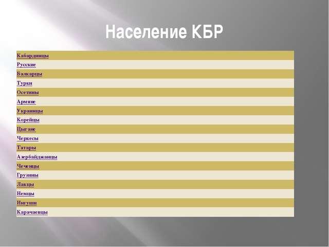 Население КБР Кабардинцы Русские Балкарцы Турки Осетины Армяне Украинцы Корей...