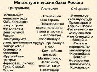 Металлургические базы России Центральная Использует железные руды КМА, Кольск