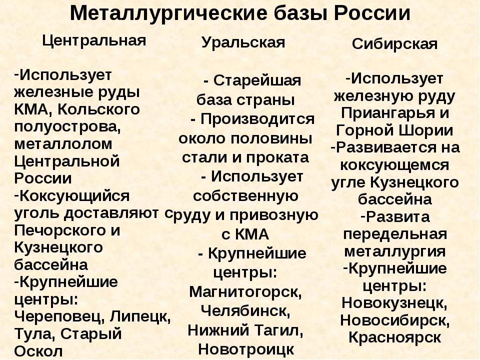 Металлургические базы России Центральная Использует железные руды КМА, Кольск...