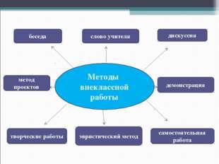 Методы внеклассной работы беседа дискуссия слово учителя метод проектов демон