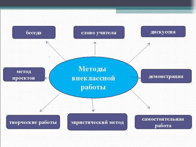 Методы внеклассной работы беседа дискуссия слово учителя метод проектов демон...