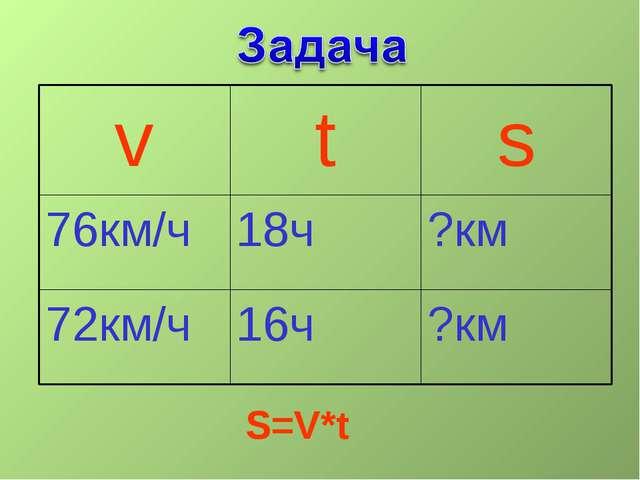 v t s 76км/ч 18ч ?км 72км/ч 16ч ?км S=V*t