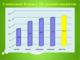 Содержание белков в 100 граммах продуктов.
