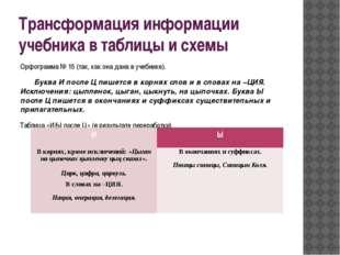 Трансформация информации учебника в таблицы и схемы Орфограмма № 15 (так, как