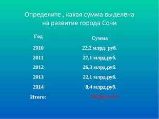 106,1 млрд. руб. ? ГодСумма 201022,2 млрд. руб. 201127,1 млрд.руб. 201226