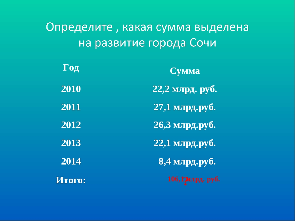 106,1 млрд. руб. ? ГодСумма 201022,2 млрд. руб. 201127,1 млрд.руб. 201226...