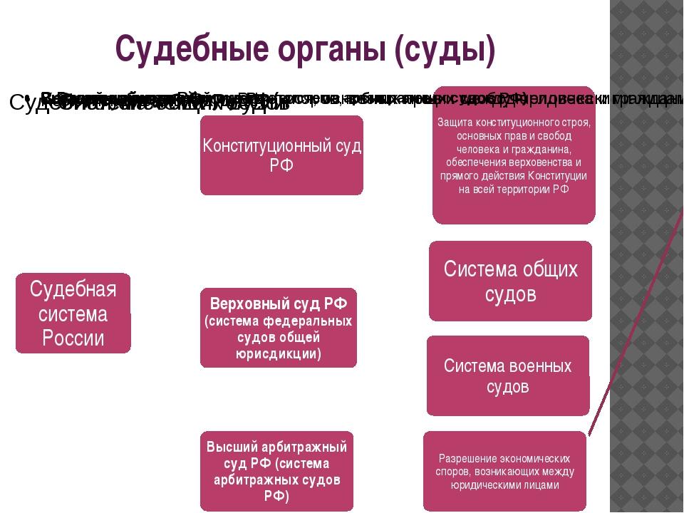 Судебные органы (суды)