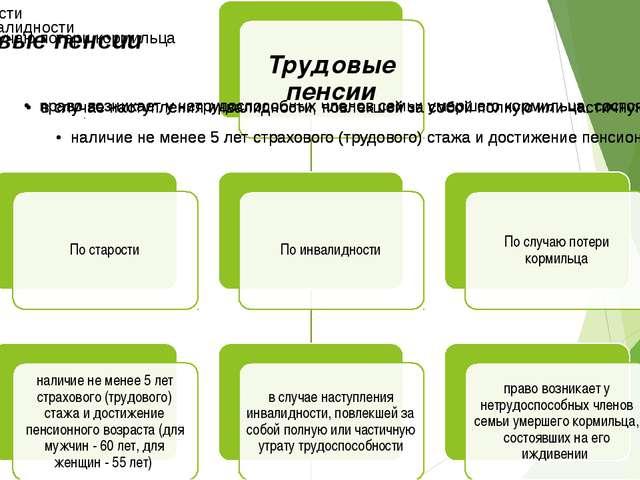 Презентация по обществознанию на тему Пенсионное законодательство  10 1