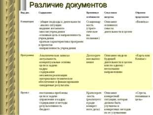 Различие документов Вид док.СодержаниеВременныеСмысловаяОбразное особен