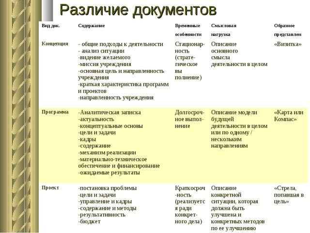 Различие документов Вид док.СодержаниеВременныеСмысловаяОбразное особен...