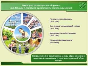 Факторы, влияющие на здоровье (по данным Всемирной организации здравоохранени