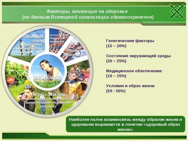 Факторы, влияющие на здоровье (по данным Всемирной организации здравоохранени...
