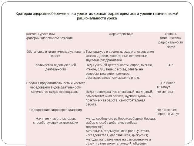 Критерии здоровьесбережения на уроке, их краткая характеристика и уровни гиг...