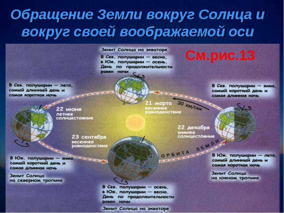 Обращение Земли вокруг Солнца и вокруг своей воображаемой оси См.рис.13