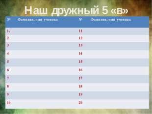 Наш дружный 5 «в» № Фамилия, имя ученика № Фамилия, имя ученика 1. 11 2 12 3