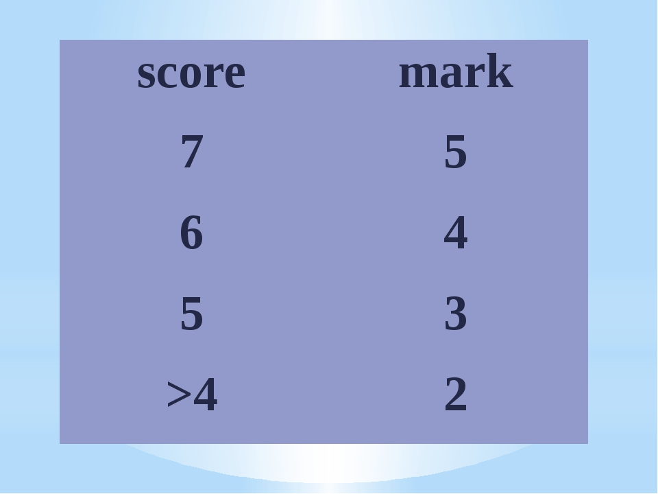 score mark 7 5 6 4 5 3 >4 2