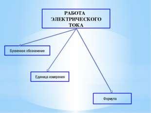 РАБОТА ЭЛЕКТРИЧЕСКОГО ТОКА Буквенное обозначение Единица измерения Формула