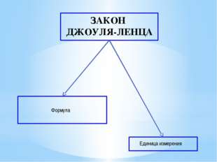 ЗАКОН ДЖОУЛЯ-ЛЕНЦА Единица измерения Формула