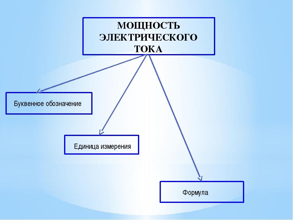 МОЩНОСТЬ ЭЛЕКТРИЧЕСКОГО ТОКА Буквенное обозначение Единица измерения Формула