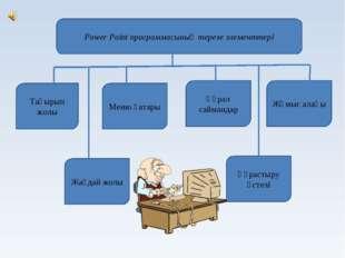 Power Point программасының терезе элементтері Тақырып жолы Меню қатары Құрал