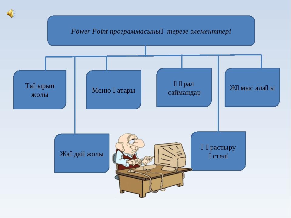 Power Point программасының терезе элементтері Тақырып жолы Меню қатары Құрал...