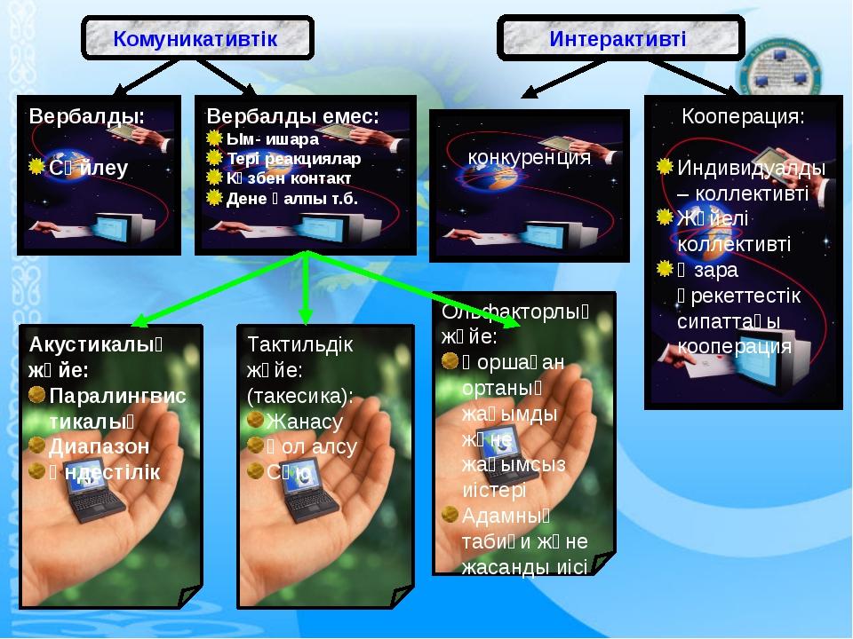 Комуникативтік Интерактивті Вербалды: Сөйлеу Акустикалық жүйе: Паралингвистик...