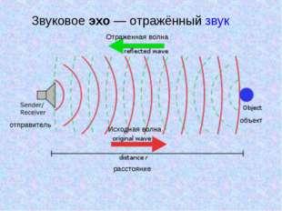 Звуковое эхо— отражённый звук отправитель Отраженная волна Исходная волна об
