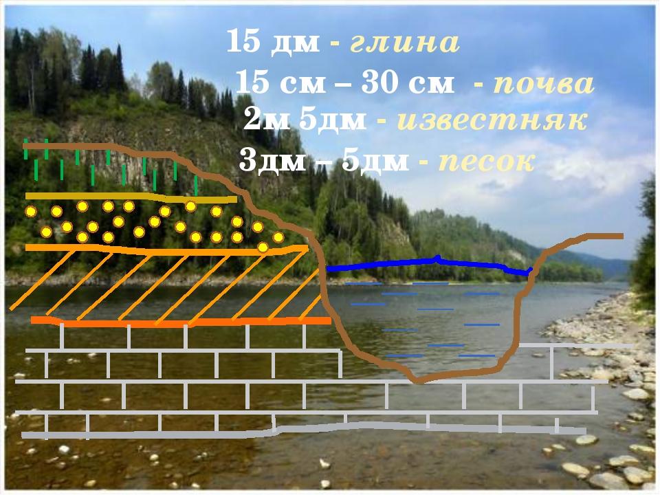 15 дм - глина 15 см – 30 см - почва 2м 5дм - известняк 3дм – 5дм - песок