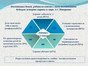 Хорошо заботятся о детях (85%) Не удовлетворены успехами детей (в казахских