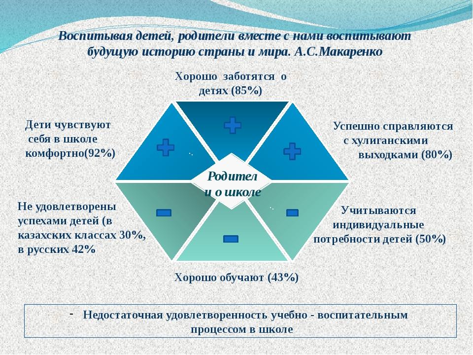 Хорошо заботятся о детях (85%) Не удовлетворены успехами детей (в казахских...