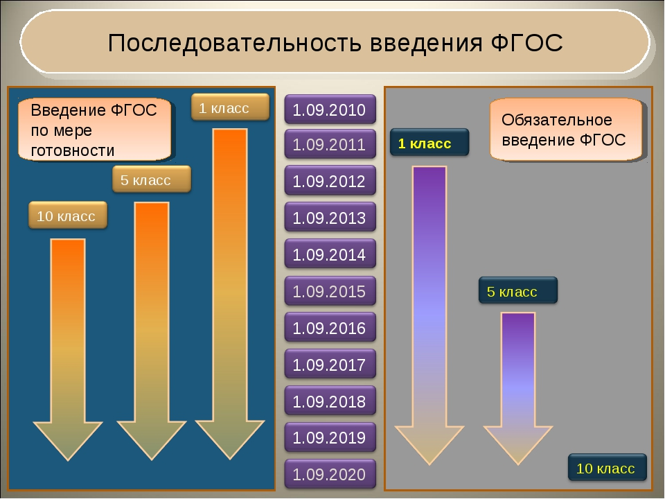Последовательность введения ФГОС Введение ФГОС по мере готовности Обязательн...