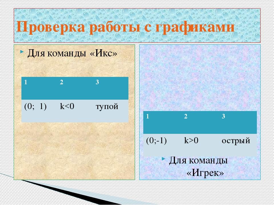 Для команды «Икс» Для команды «Игрек» Проверка работы с графиками 1 2 3 (0; 1...