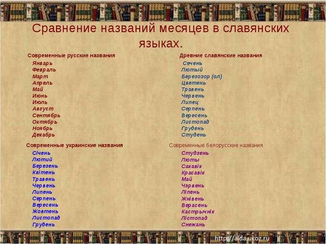 Сравнение названий месяцев в славянских языках. Современные русские названия...
