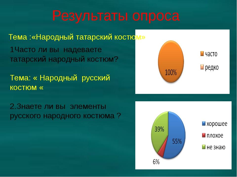 Результаты опроса Тема :«Народный татарский костюм» 1Часто ли вы надеваете та...