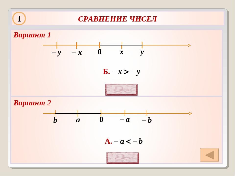 у х 0 Б. – х  – у – х – у А. – a  – b а b 0 – b – a Вариант 1 Вариант 2 1