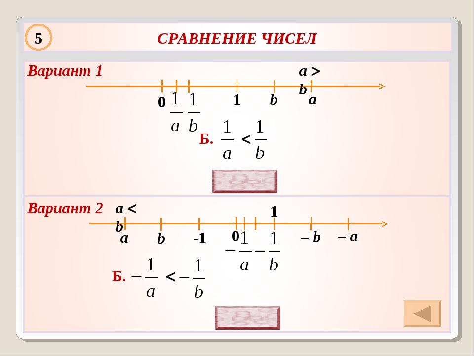 a b a  b 0 Б.  а b 0 Б.  -1 1 5 Вариант 2 Вариант 1 – b – а a  b 1