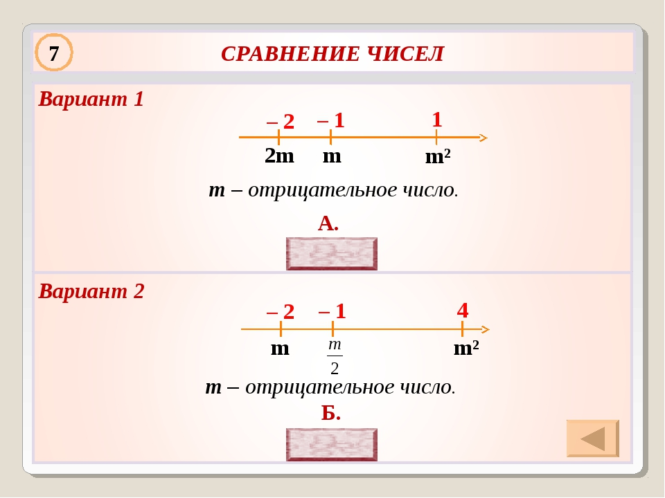 – 1 – 2 1 7 m – отрицательное число. m – отрицательное число. А. Б. Вариант 2...