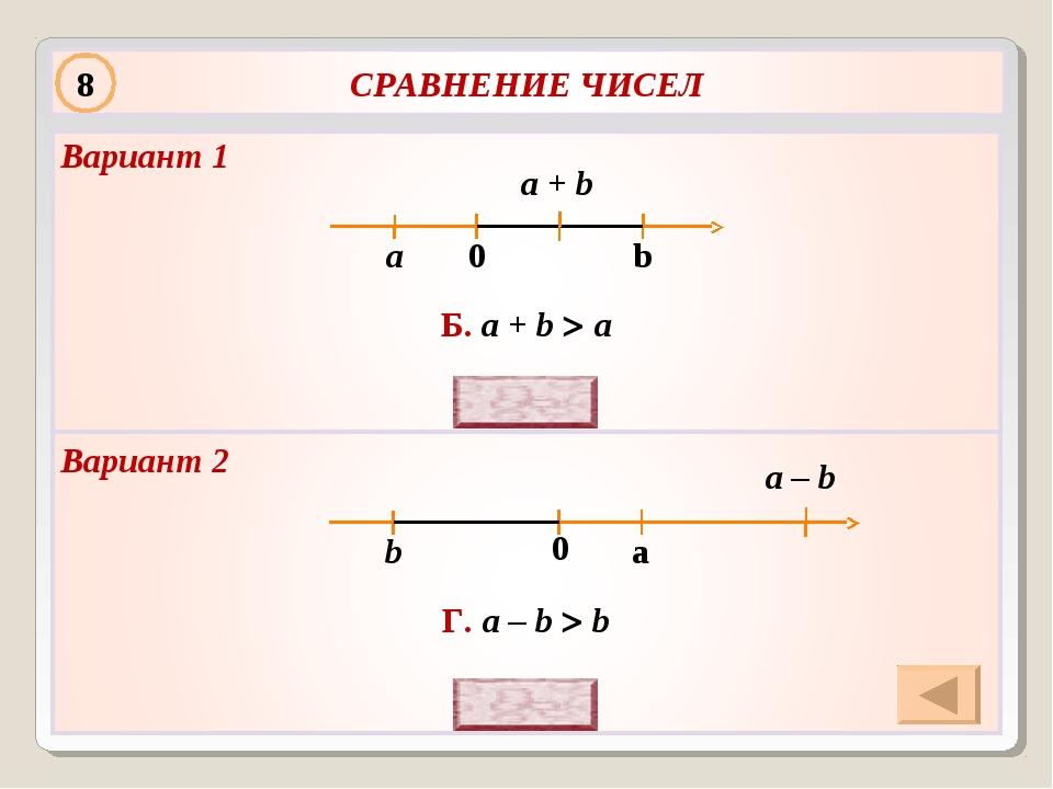 Г. a – b  b Б. a + b  a a + b 8 Вариант 2 Вариант 1 a – b