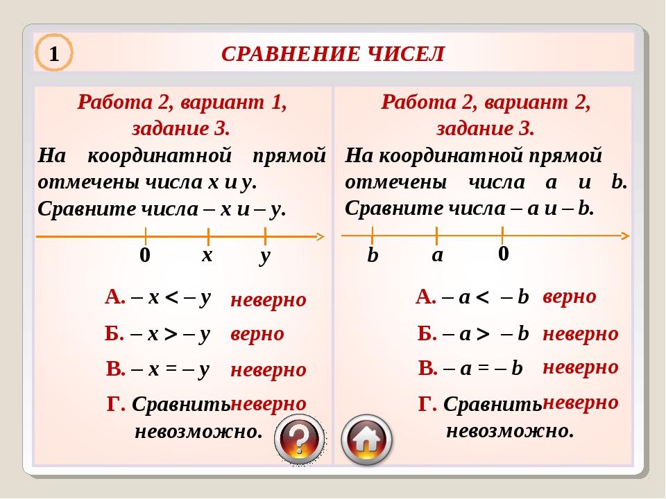 Работа 2, вариант 1, задание 3. На координатной прямой отмечены числа х и у....