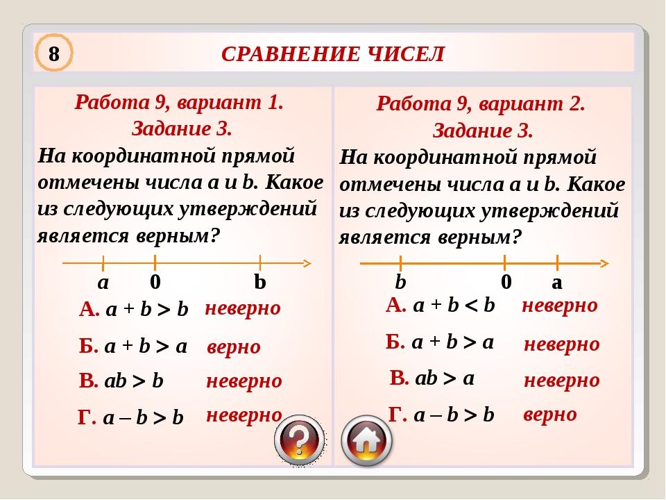 Работа 9, вариант 1. Задание 3. На координатной прямой отмечены числа a и b....