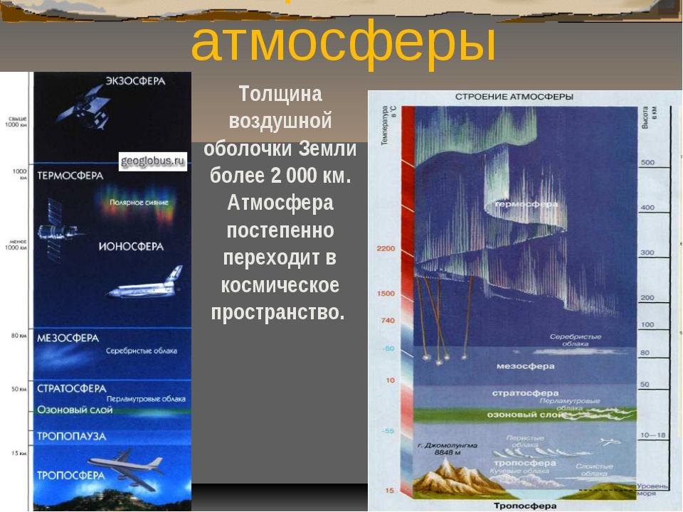 Строение атмосферы Толщина воздушной оболочки Земли более 2 000 км. Атмосфера...