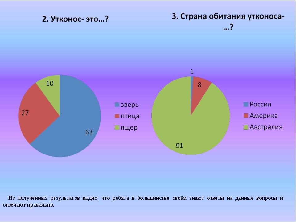 Из полученных результатов видно, что ребята в большинстве своём знают ответы...