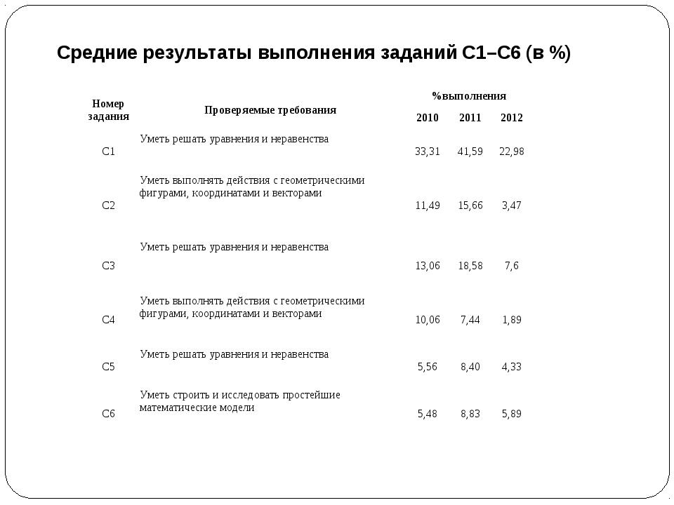 Средние результаты выполнения заданий С1–С6 (в %) Номер заданияПроверяемые...